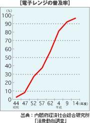 電子レンジの普及率 出典:内閣府経済社会総合研究所「消費動向調査」