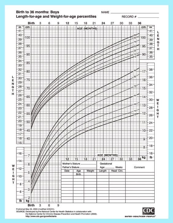 Best  Weight Chart For Babies Ideas On   Baby Height