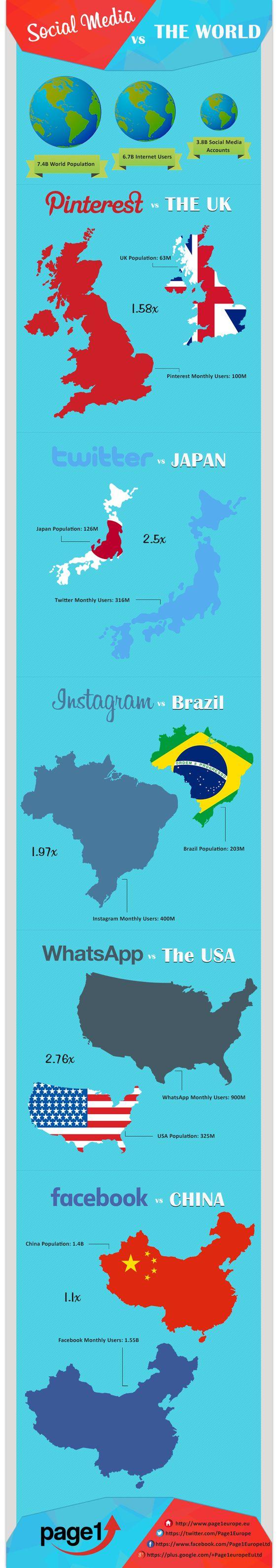Social Media vs The World