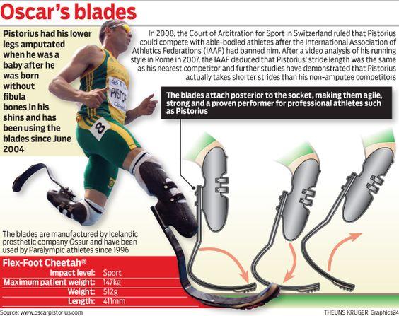 Oscar Pistorius' prosthetic legs #Olympics