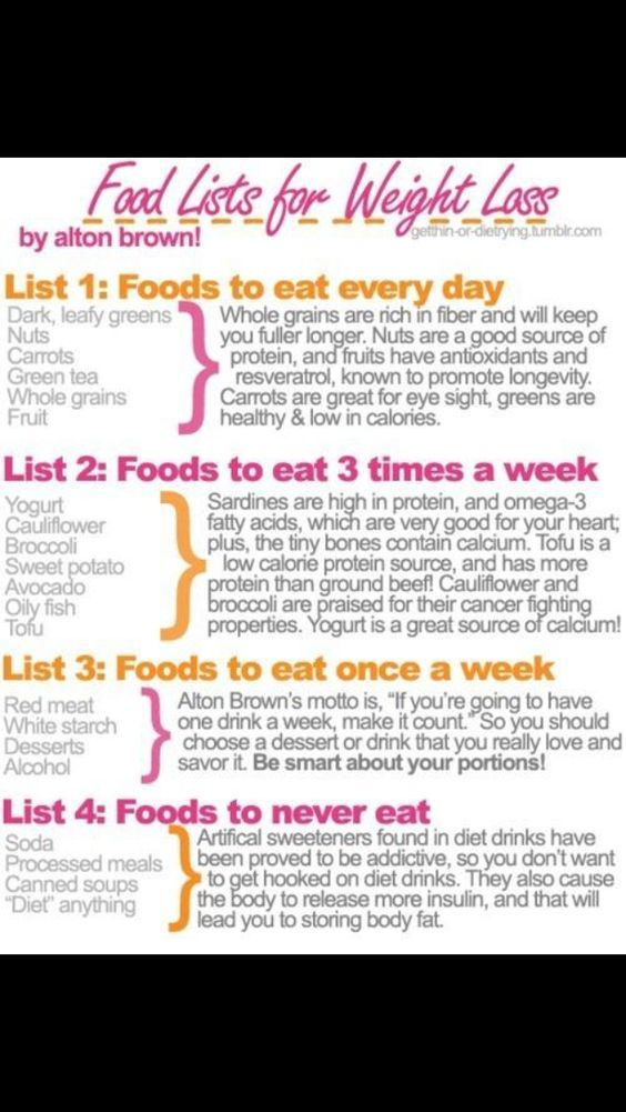 Foods to eat..& how much of it
