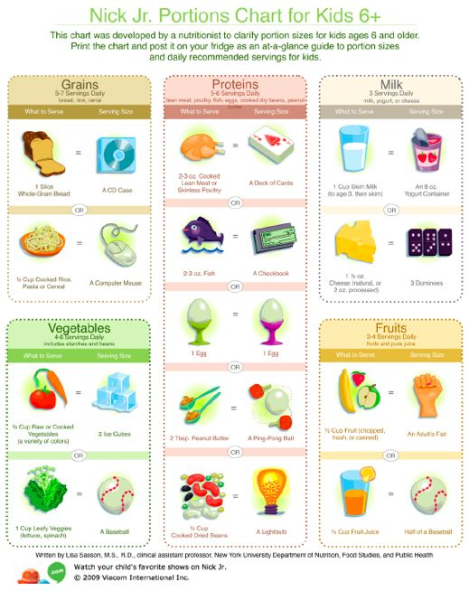 calorie chart for children | Have a look at the Nick Jr. Portions Chart for Kids 6+