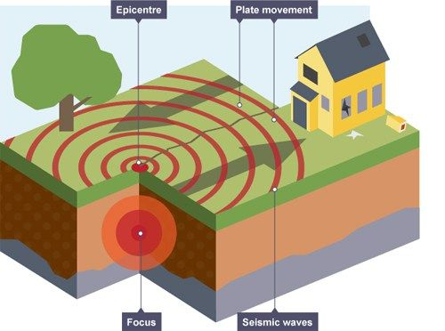 Earthquake Diagram What Causes Earthquakes Gcse Geography Gcse Geography Revision