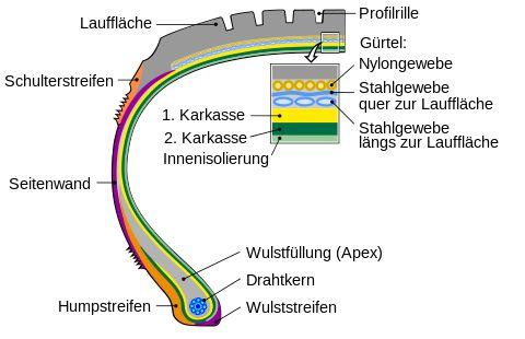 https://de.wikipedia.org/wiki/Autoreifen