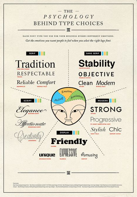 Love this....A Pro Designer Shares the Psychology of Font Choices