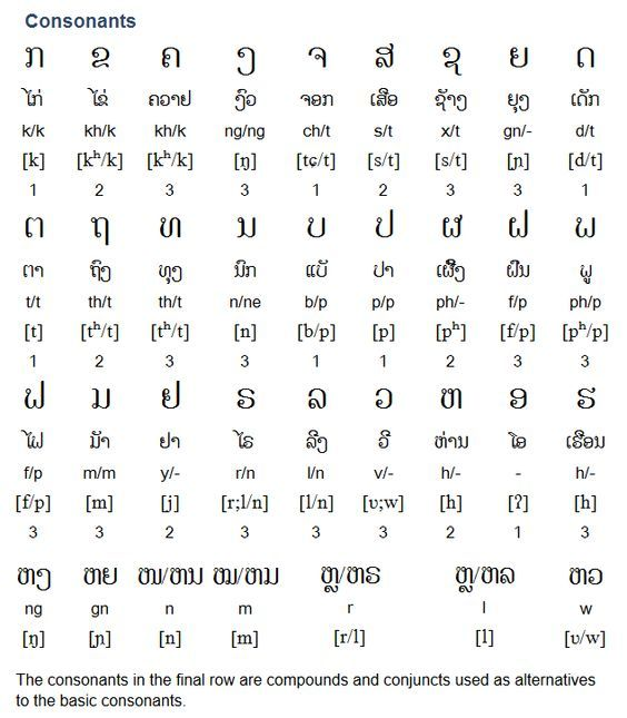 Lao ພາສາລາວ Is A Tai Kadai Language Spoken By Approximately 15 Million People In Laos And Thailand It Is Closely Thai Alphabet Learn Thai Language Thai Words