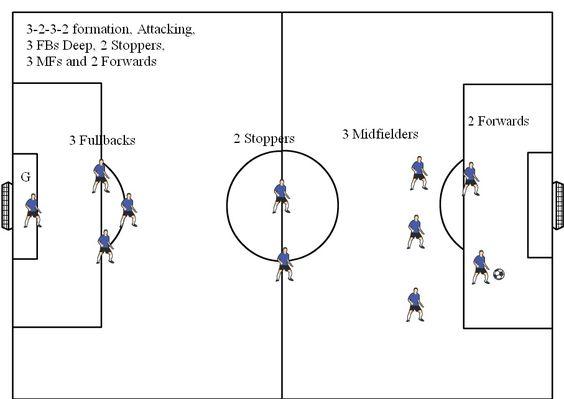 Soccer Positions Diagrams 11v11 Soccer Formations Soccer Positions Soccer Drills Soccer