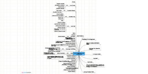 MindMeister Mind Map: LSLC Training Needs Assessment