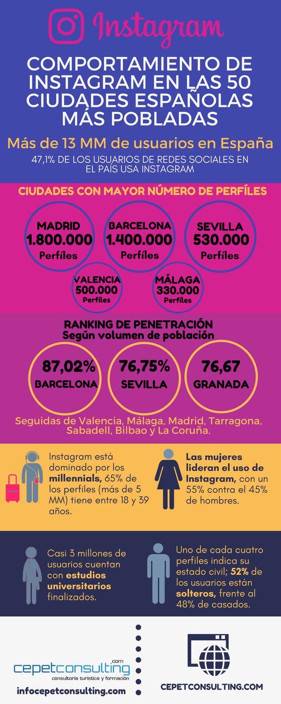TOP 50 Instagram de ciudades españolas 2018