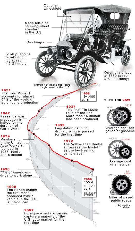 Transportation History Timeline Timelines Pinterest Cars And