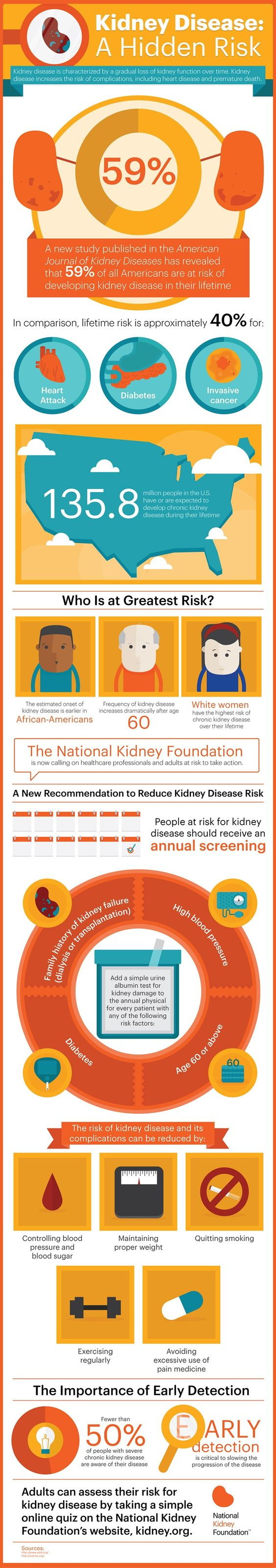 #Kidney Disease: A Hidden Risk. Nearly 6 of 10 Americans will develop kidney disease in their lifetime, according to a new analysis published in the American Journal of Kidney Disease.