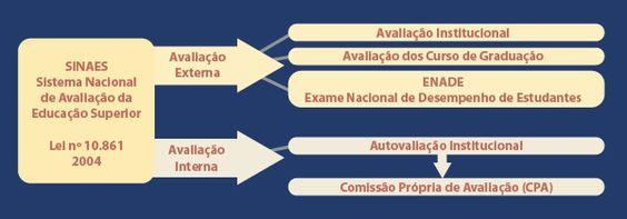 Comissão Própria de Avaliação – CPA - Universidade Positivo