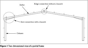 Image result for steel structure