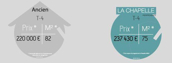 Comparaison du prix moyen des #T4 anciens dans le 13e (sans compter les travaux) et des T4 #neufs du #programme #immobilier La Chapelle. L'image parle d'elle-même :)