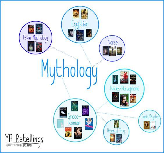 YA retellings based off of mythology! Egyptian, Greek, Norse, and more.