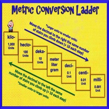 Converting Customary And Metric Units Of Measure Powerpoint Pack