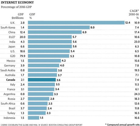 List of countries by internet economy as percentage of 2016 GDP