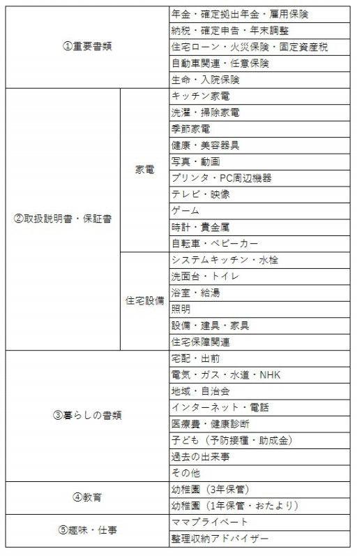 家庭の書類整理 わが家の分類項目を大公開 書類 整理 ファイル 書類整理 収納 分類