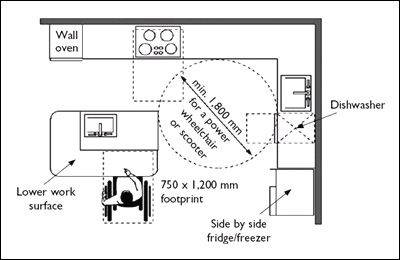 Dimensions Kitchen Accessible For Wheelchair Lesson 6 Math And Design Pinterest House