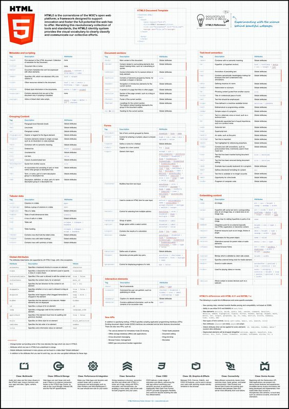 web development | HTML5 | cheat sheet | infographic | 3508×4966 ...