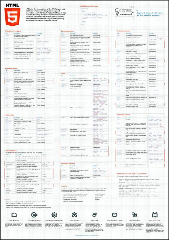 web development   HTML5   cheat sheet   infographic   3508×4966   ram2013 http://www.intelisystems.com Latest News & Trends on #webdesign and #webdevelopment   http://webworksagency.com