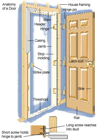Anatomy of a door building terminology pinterest for Door frame kit