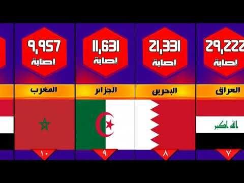 ترتيب الدول العربية من حيث عدد الاصابات بفيروس كورونا بتاريخ 21 يونيو 2020 Cooking Recipes Gaming Logos Logos