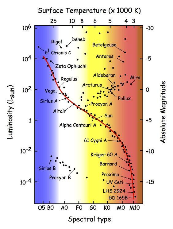 h r diagram with named stars stellar evolution. Black Bedroom Furniture Sets. Home Design Ideas