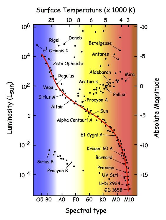 stars on pinterest : astronomy hr diagram interactive - findchart.co