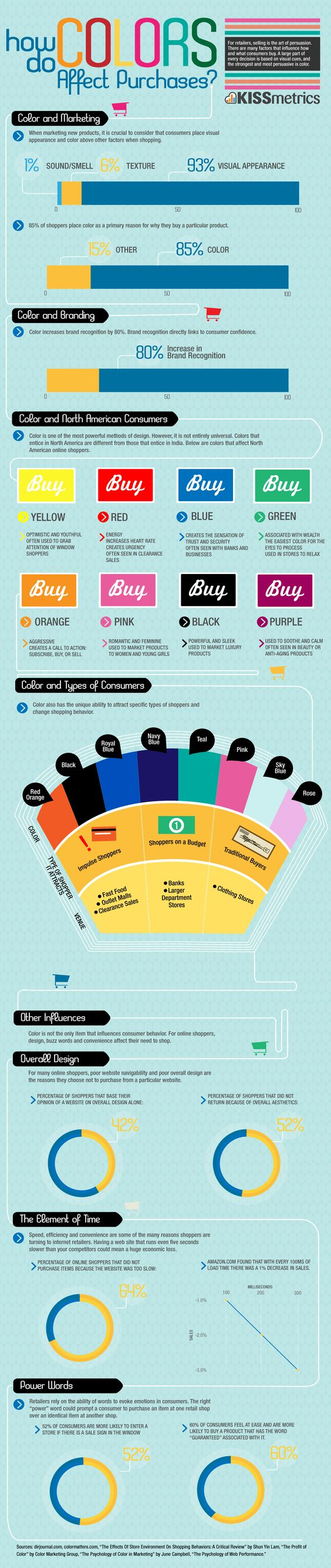How color affects purchases...info presented in graphic format.