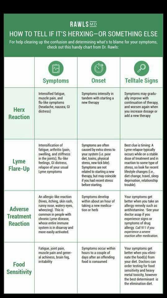 Lyme Fyi Lyme Disease Symptoms