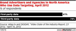 In today's interactive advertising ecosystem, data has become a valuable form of currency. In fact, an April report from Adap.tv and DIGIDAY found a significant majority of marketers in North America used data to enhance their ad targeting efforts.