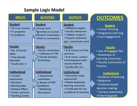 Sample Logic Model Template 33 Best Logic Model Resources Images