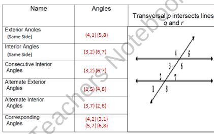 This Is A Power Point Lesson Calculating Angle Measurements Of Corresponding Angles Alternate