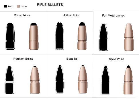 The different kinds of bullets - Quora