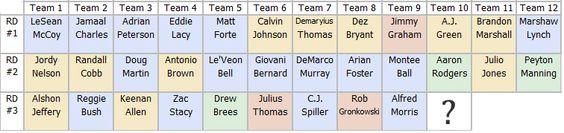 http://gridironexperts.com/mock-draft-analysis-vol-2-2014  You're on the Clock: Mock Draft Analysis Vol.2