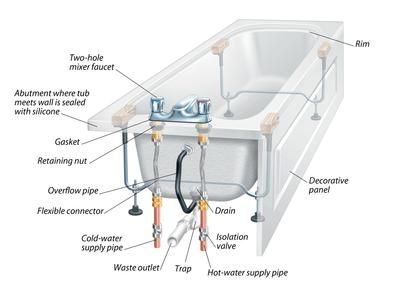 anatomy of a kitchen sink the anatomy of a bathtub and how to install a replacement 7450