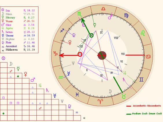 Ejemplo de carta natal con el cuadro de posiciones planetarias y el de aspectos