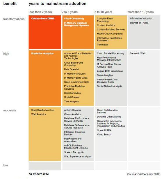 Harnessing Advanced Business Analytics data Pinterest Trends