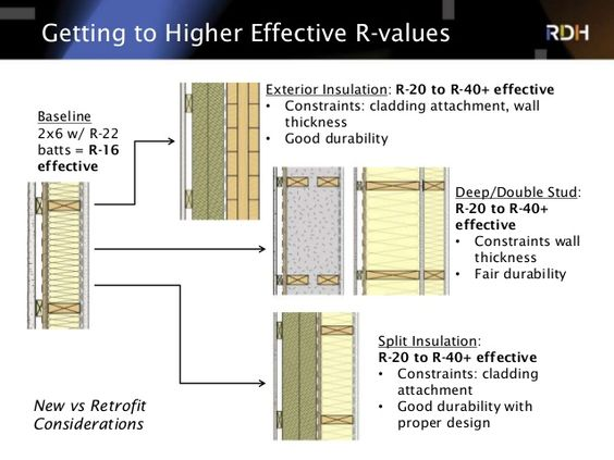 Getting To Higher Effective R Values Baseline 2x6 W R 22 Batts R 16 Effective Exterior Insulation R 20 To R 40 Exterior Insulation Wood Building Cladding