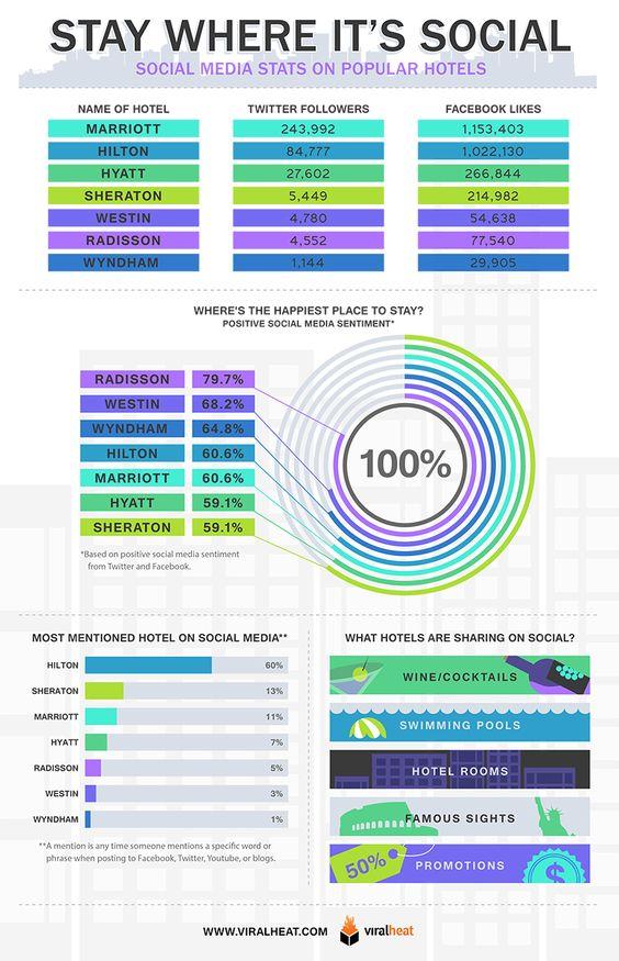 Estadísticas de redes sociales de las principales cadens de hotel en 2013.