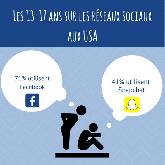 Une petite infographie qui montre que Facebook devance toujours Snapchat !