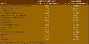 College Is Still Worth It, But Jobs And Pay Depend on Major - Forbes