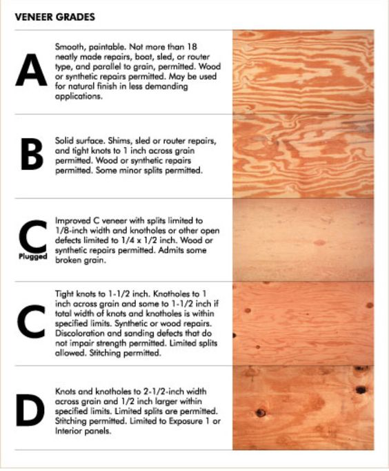 Wood Veneer Grades Wood Diy Diy Wood Projects Woodworking
