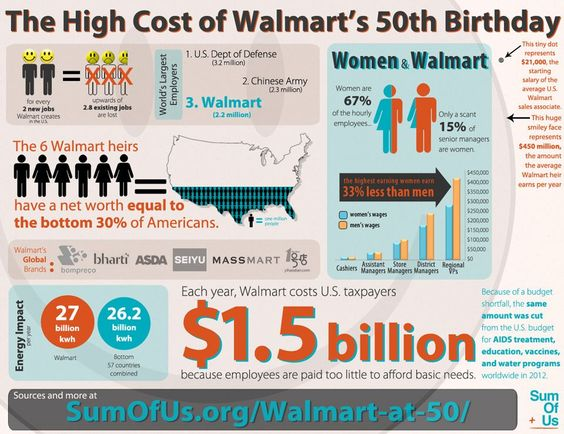 walmart s cost structure Talk about cost advantages the general and administrative costs at one of these  large, troubled regional discounters was 27 percent of sales walmart's is 15.