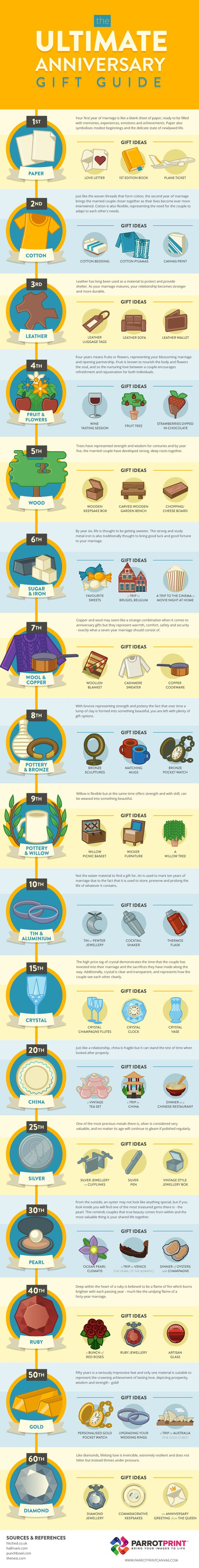 The Ultimate #Anniversary #Gift Guide - Do you fancy an infographic? There are a lot of them online, but if you want your own please visit http://www.linfografico.com/prezzi/ Online girano molte infografiche, se ne vuoi realizzare una tutta tua visita http://www.linfografico.com/prezzi/