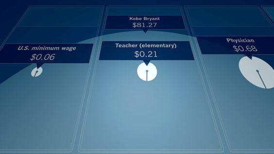 2 | Infographic: 60 Seconds Of Kobe Bryant's Salary Vs. A School Teacher's | Co.Design: business + innovation + design