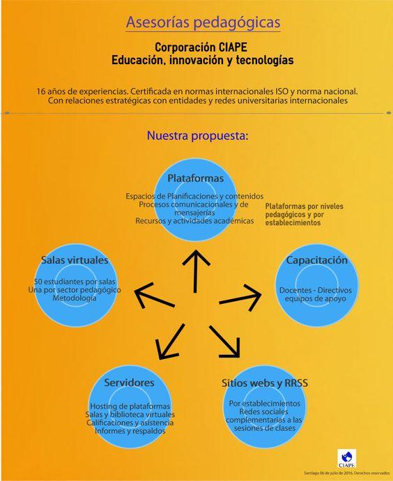 CIAPE Asesorías pedagógicas