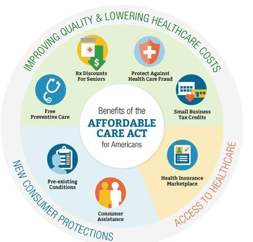 What Is The Law About Affordable Health Services Obamacare