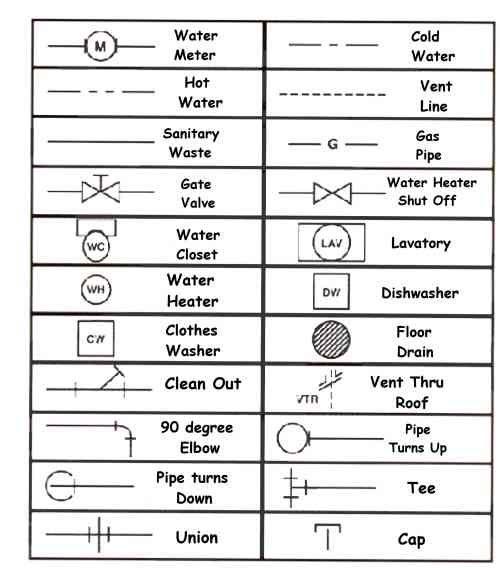 Plumbing Symbols For House Blueprints